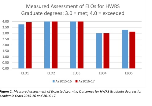 Measured Assessment of ELOs for HWRS Graduate Degrees AY2015-16 and AY2016-17